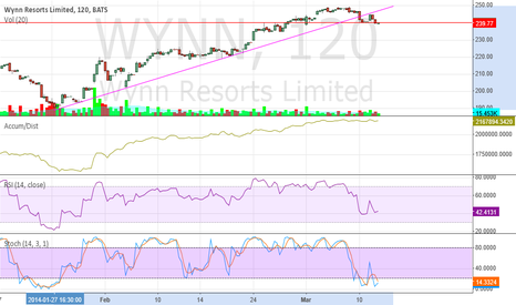 WYNN: wynn daly up channel broken