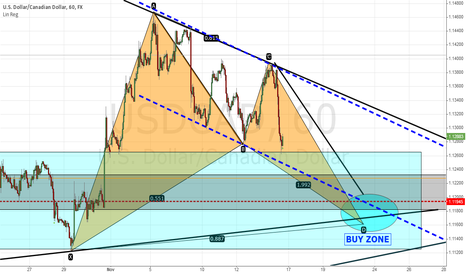 USDCAD: Bullish bat pattern on USD CAD at 1.1160 - 1.1170