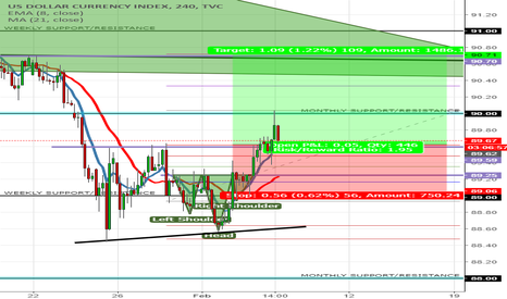 DXY: DXY LONG OPPORTUNITY