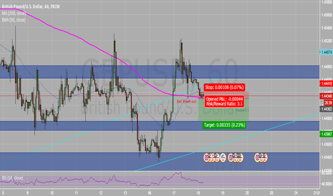 GBPUSD: GBPUSD : Sell Break out