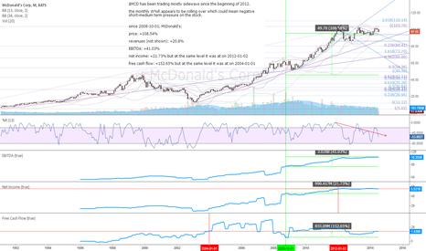 MCD: $MCD - monthly chart