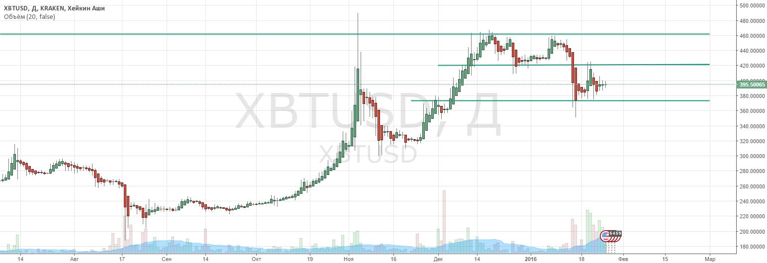 Обзор bitcoin на 26.01.16