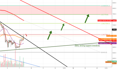 BTCUSD: BTC between key support and resistance