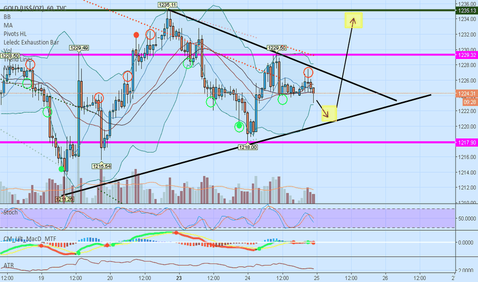 GOLD: Hourly Target for 7/25