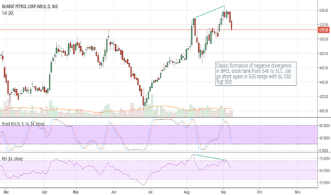 BPCL: Classic formation of negative divergence in BPCL