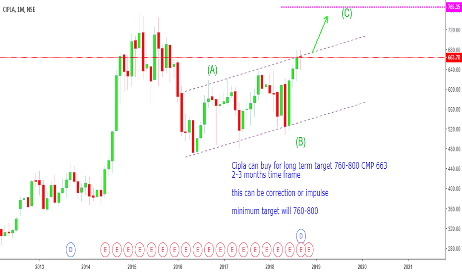 CIPLA: Cipla can buy for long term target 760-800 CMP 663 2-3 months