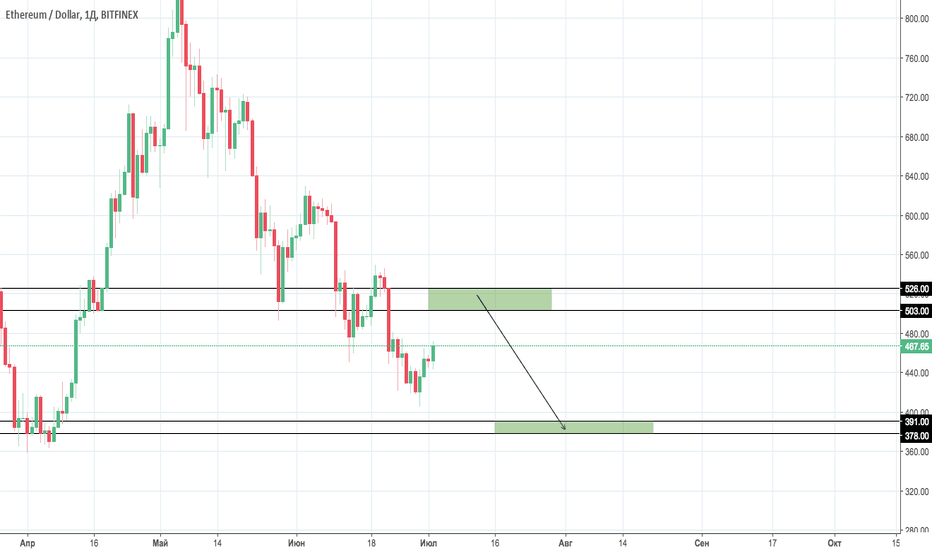 ETHUSD: ETH/USD Scenario #2
