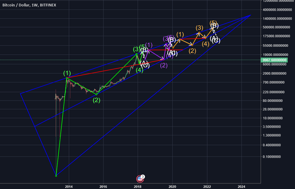 BTC to $450,000 by 2022