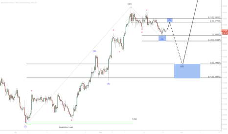 AUDNZD: $AUD/NZD 4 Hour Elliottwave Update 5/26/2015
