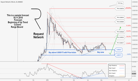 REQBTC: A Long-term Buy trading opportunity for REQBTC , Don't miss it..