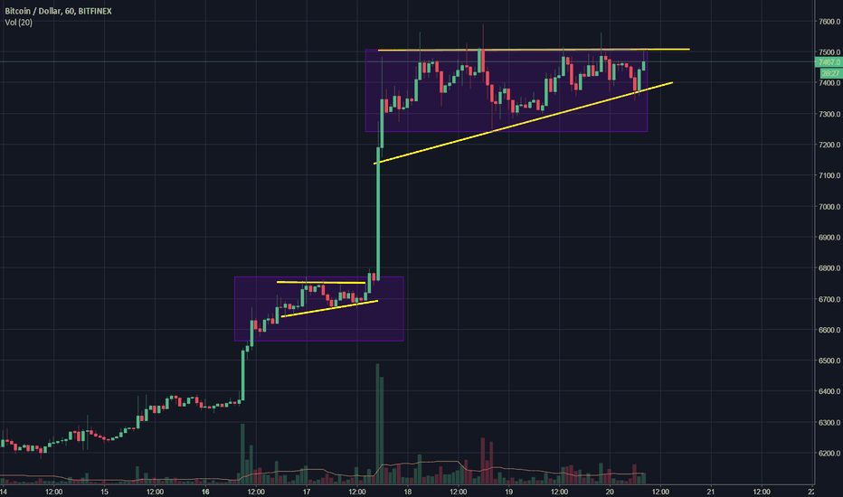 BTCUSD: Ready for another big green candle?...