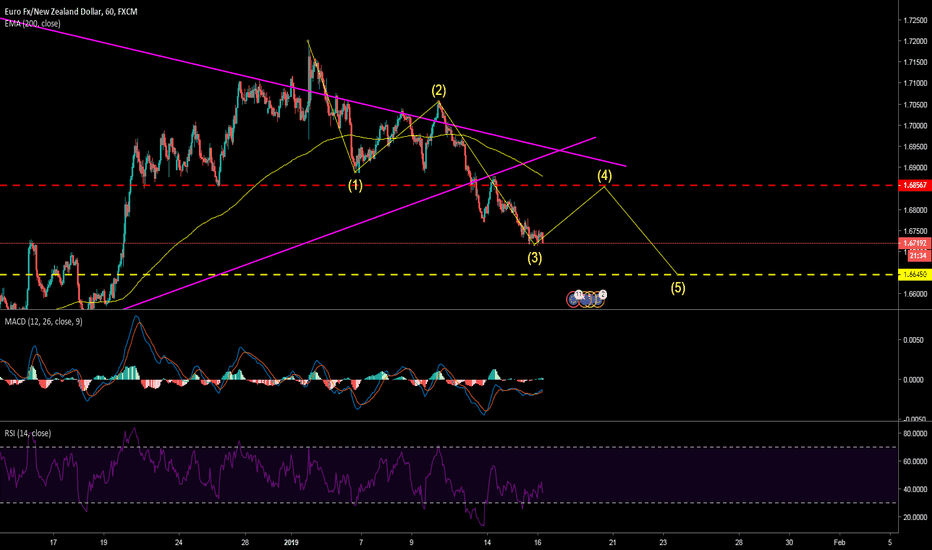EURNZD: [EURNZD, 01/16/2019] Price movement prediction - Elliot Wave