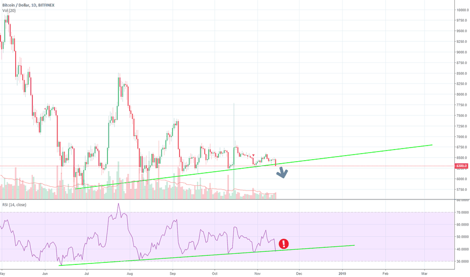 BTCUSD: Btc Major Short, bulls have been hoping for a move up for a year