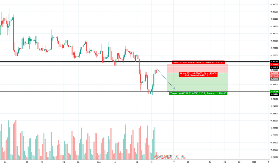 GBPUSD: GPB/USD short to retest lows @ 1.25
