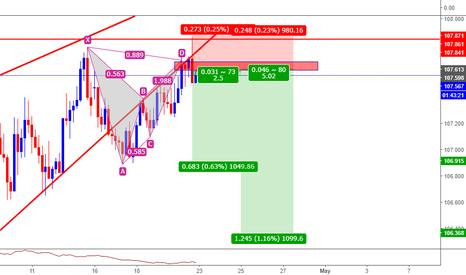 USDJPY: USDJPY Daily Pin+h4 Bat pattern+trend kırılımı