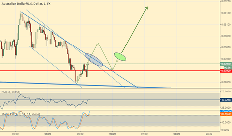 AUDUSD: AUD/USD could go up soon