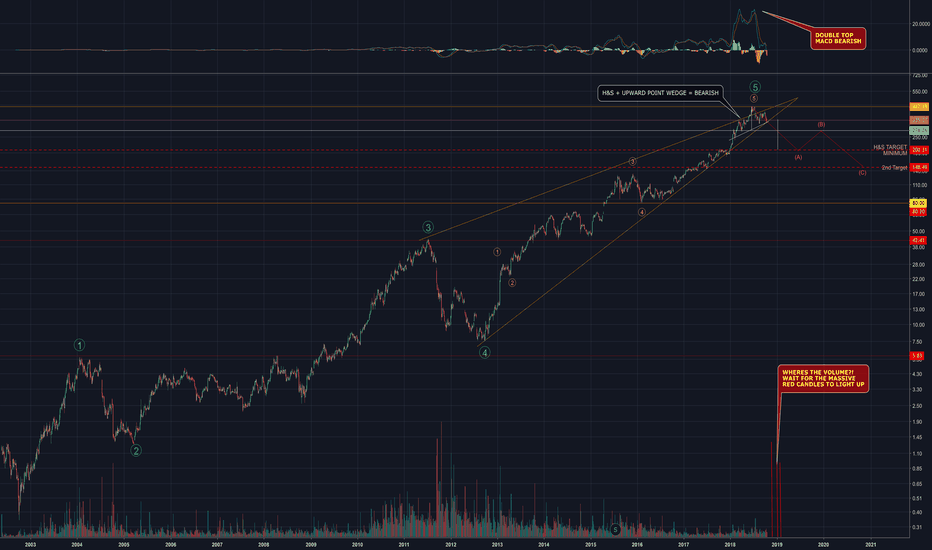 NFLX: H&S + UPWARD POINTING WEDGE FORMATION = SELL