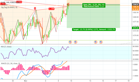 XAUUSD: Gold Sell Call