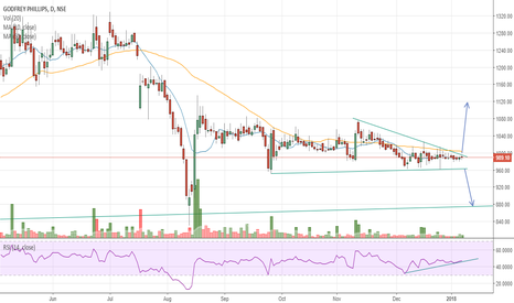 GODFRYPHLP: #GODFRYPHLP - Long consolidation breakout
