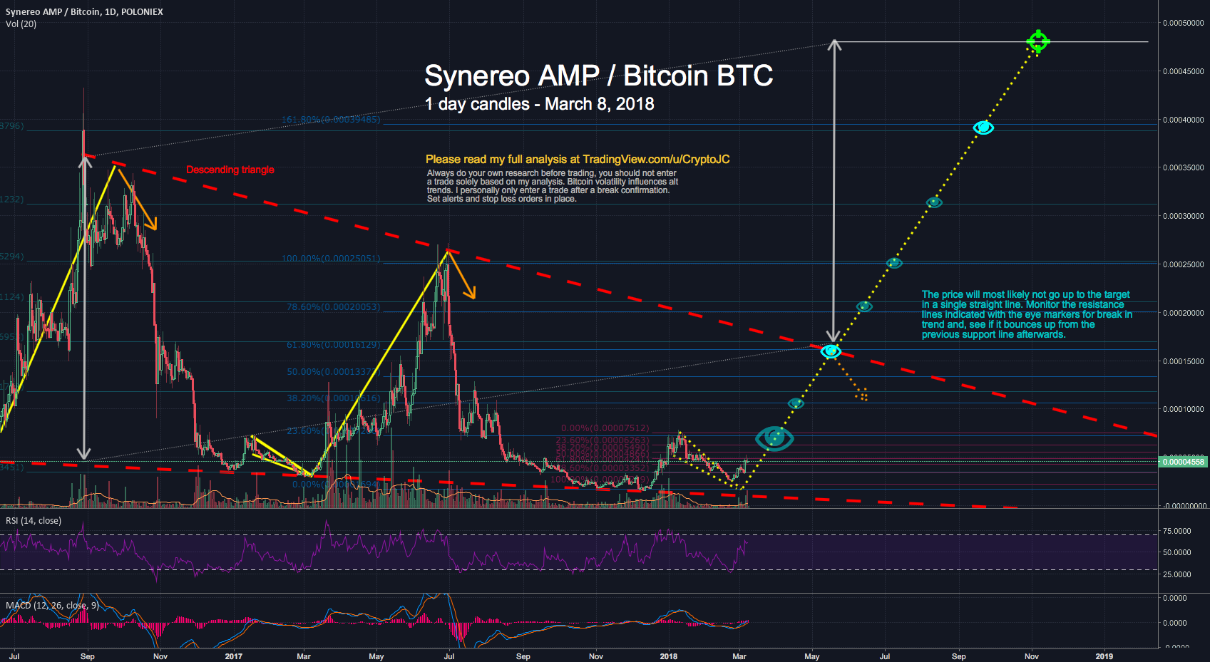 Bullish: Synereo AMP Bitcoin broke out of Falling Wedge