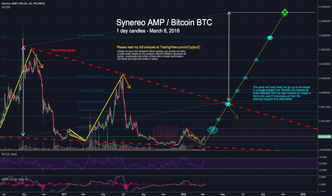 AMPBTC: Bullish: Synereo AMP Bitcoin broke out of Falling Wedge