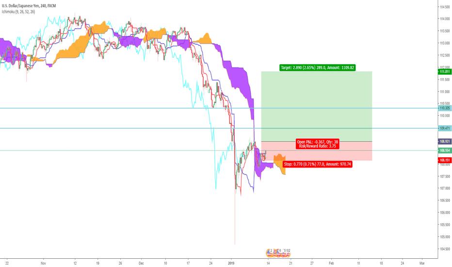 USDJPY: Yen finally Stabilizing? USD/JPY Ichimoku trade setup