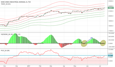 DJI: Dow Jones: markets are doubting