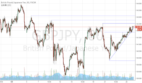 GBPJPY: GBP/JPY買い目線