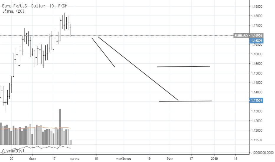 EURUSD: eurusd sell Long way