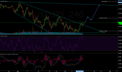USDJPY: Short term bullish