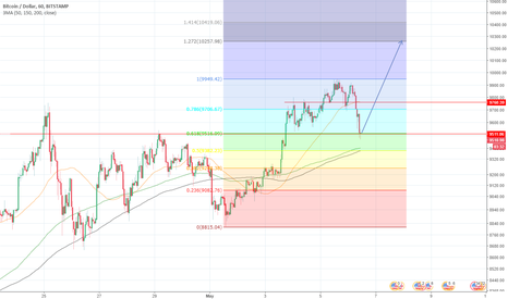 BTCUSD: Price-Action BTC/USD (Hourly chart)