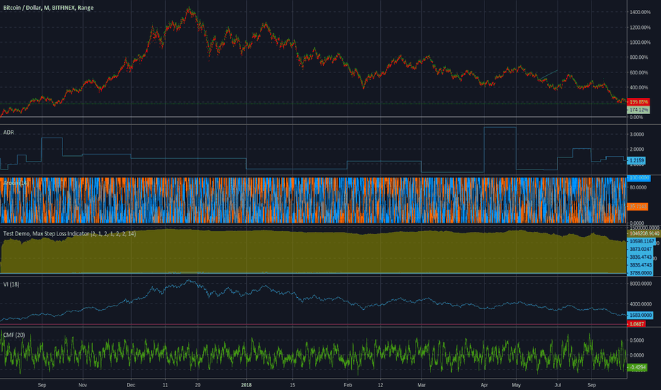 BTCUSD: The BItcoin Price Breakdown
