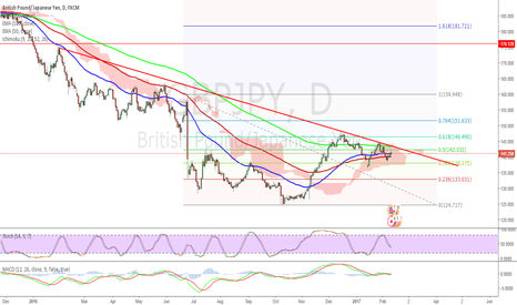 GBPJPY: $gbpjpy Sell - Price bounced off 50% fib of Brexit drop