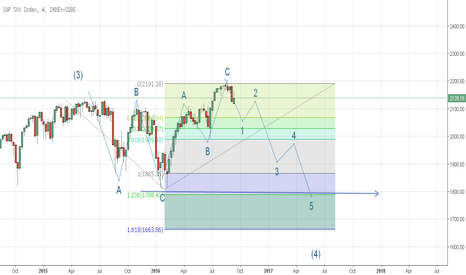 SPX: S&P 500 Alternate count (Downside view) September onwards