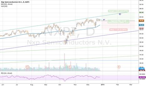 NXPI: NXPI Potential 8 Dollars