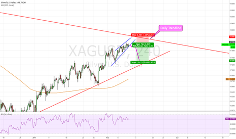 XAGUSD: Silver/ USD, Break out of wedge ?