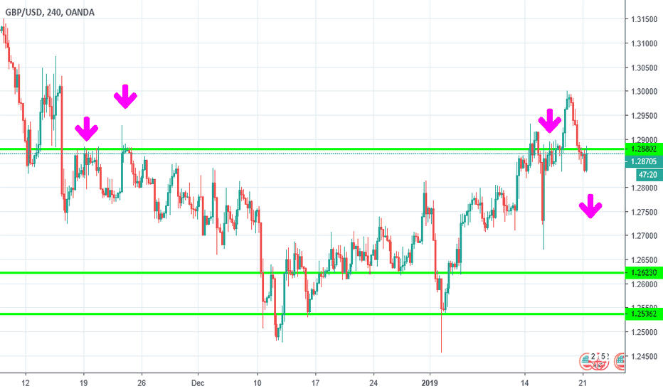 GBPUSD: GBP USD hitting old resistance
