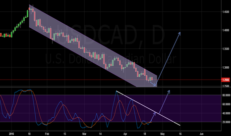 USDCAD: USDCAD Breakout here breakout there