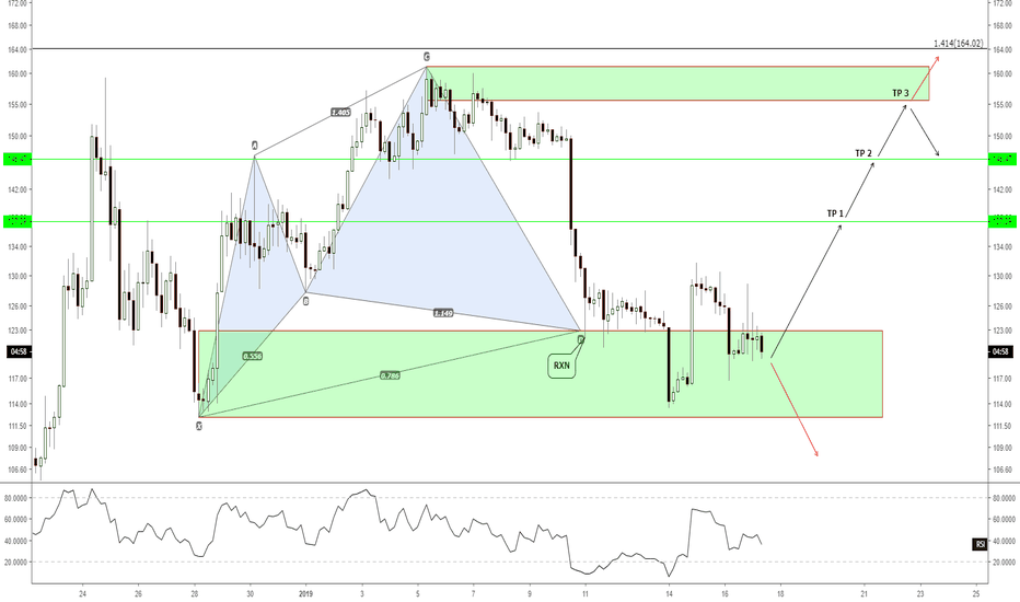 ETHUSD: H4 - ETHUSD, a good time to buy?