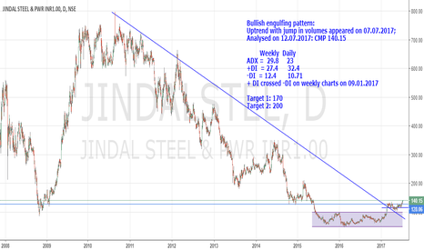 JINDALSTEL: Long on Jindal Steel and Power