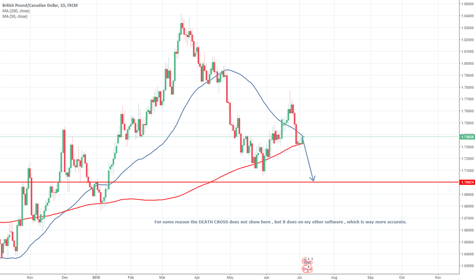 GBPCAD: Short GBP/CAD Based on death cross and retest