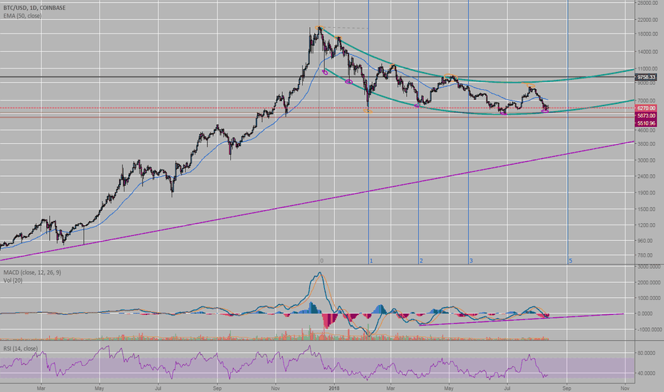 BTCUSD: Is BTC in a pendulum swing this whole time?
