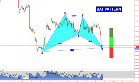 AUDCAD: Long Opportunity with Harmonics