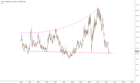 XAU: XAU - Gold and Silver Miners - Buy