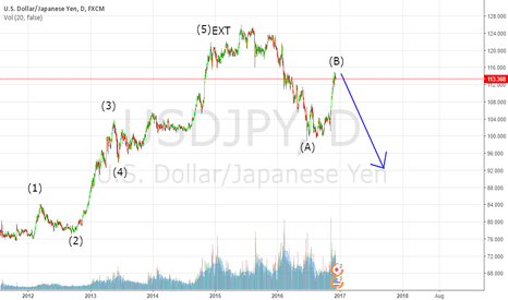 USDJPY: Usdjpy long term analysis for 2017.