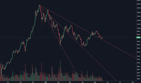 BTCUSD: BTCUSD Fan Analysis