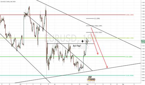 "EURUSD: 8/01/16 - EUR/USD - SHORT - ""MORE UPSIDE BEFORE FALL?"""