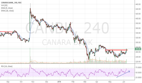 CANBK: Canara Bank - Long bias