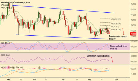 NZDJPY: NZD/JPY breaks major support at 73.80, likely to test 72.30