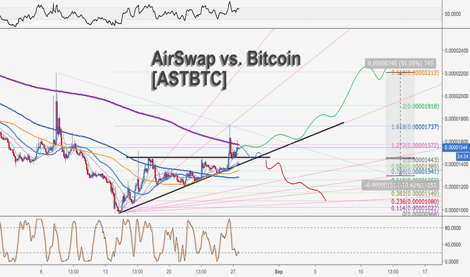 ASTBTC: AirSwap vs. Bitcoin